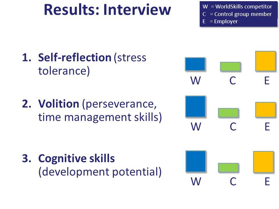 1.Self-reflection (stress tolerance) W C E 2.Volition (perseverance, time management skills) W C E 3.Cognitive skills (development potential) W C E Results: Interview W = WorldSkills competitor C = Control group member E = Employer W = WorldSkills competitor C = Control group member E = Employer