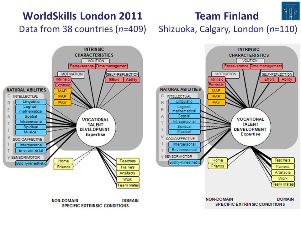 WorldSkills London 2011 Data from 38 countries (n=409) Team Finland Shizuoka, Calgary, London (n=110)