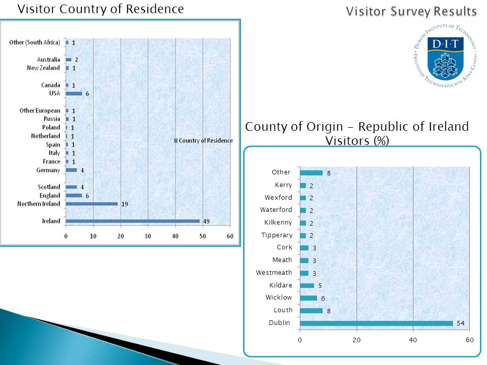 Visitor Country of Residence County of Origin - Republic of Ireland Visitors (%)