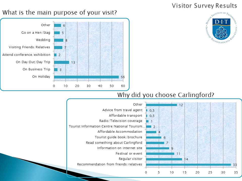 What is the main purpose of your visit Why did you choose Carlingford