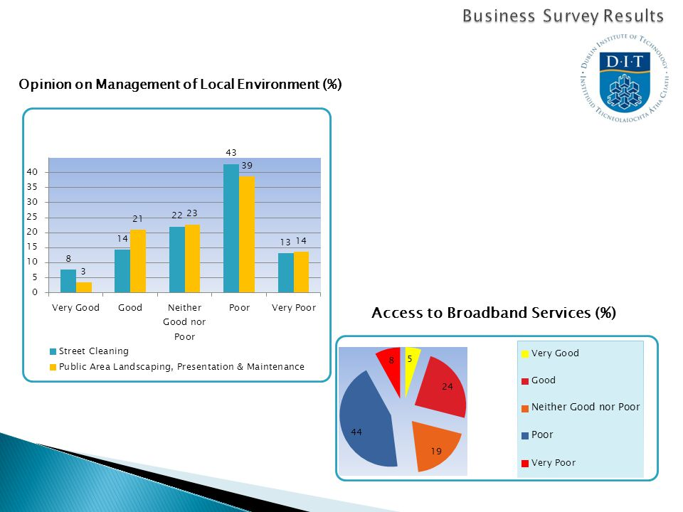 Opinion on Management of Local Environment (%) Access to Broadband Services (%)