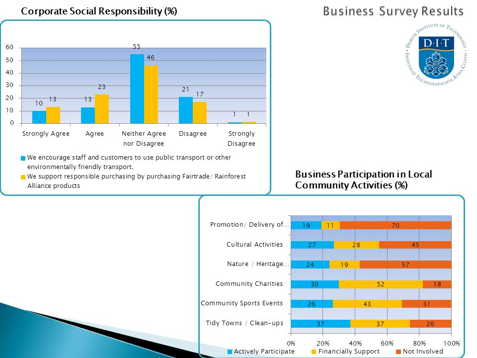 Corporate Social Responsibility (%) Business Participation in Local Community Activities (%)