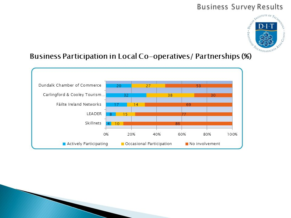 Business Participation in Local Co-operatives/ Partnerships (%)