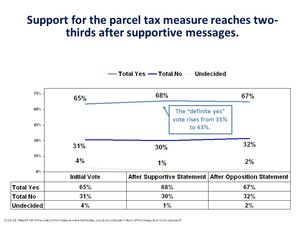 Support for the parcel tax measure reaches two- thirds after supportive messages.