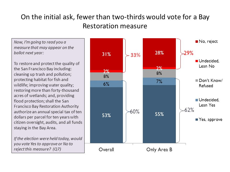 On the initial ask, fewer than two-thirds would vote for a Bay Restoration measure Now, Im going to read you a measure that may appear on the ballot next year: To restore and protect the quality of the San Francisco Bay including: cleaning up trash and pollution; protecting habitat for fish and wildlife; improving water quality; restoring more than forty-thousand acres of wetlands; and, providing flood protection; shall the San Francisco Bay Restoration Authority authorize an annual special tax of ten dollars per parcel for ten years with citizen oversight, audits, and all funds staying in the Bay Area.