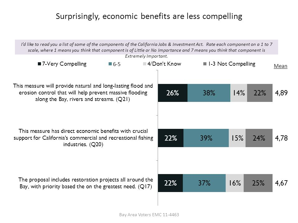 Surprisingly, economic benefits are less compelling Bay Area Voters EMC 11-4463 Id like to read you a list of some of the components of the California Jobs & Investment Act.