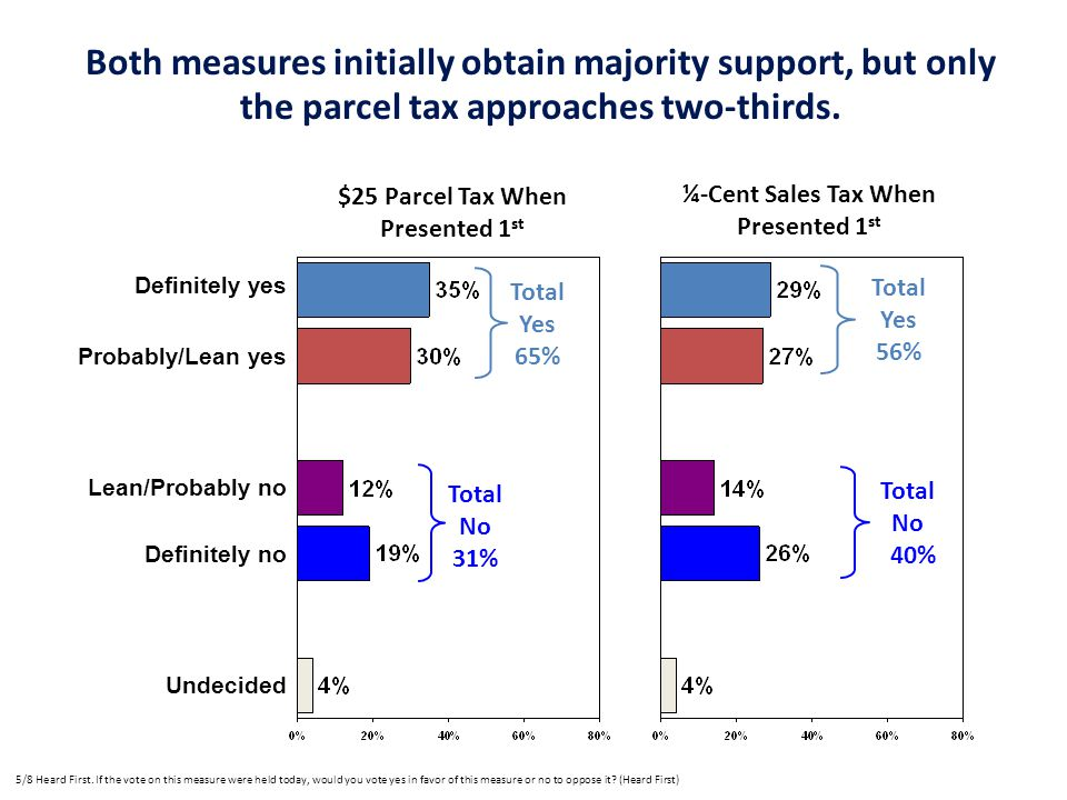 Both measures initially obtain majority support, but only the parcel tax approaches two-thirds.