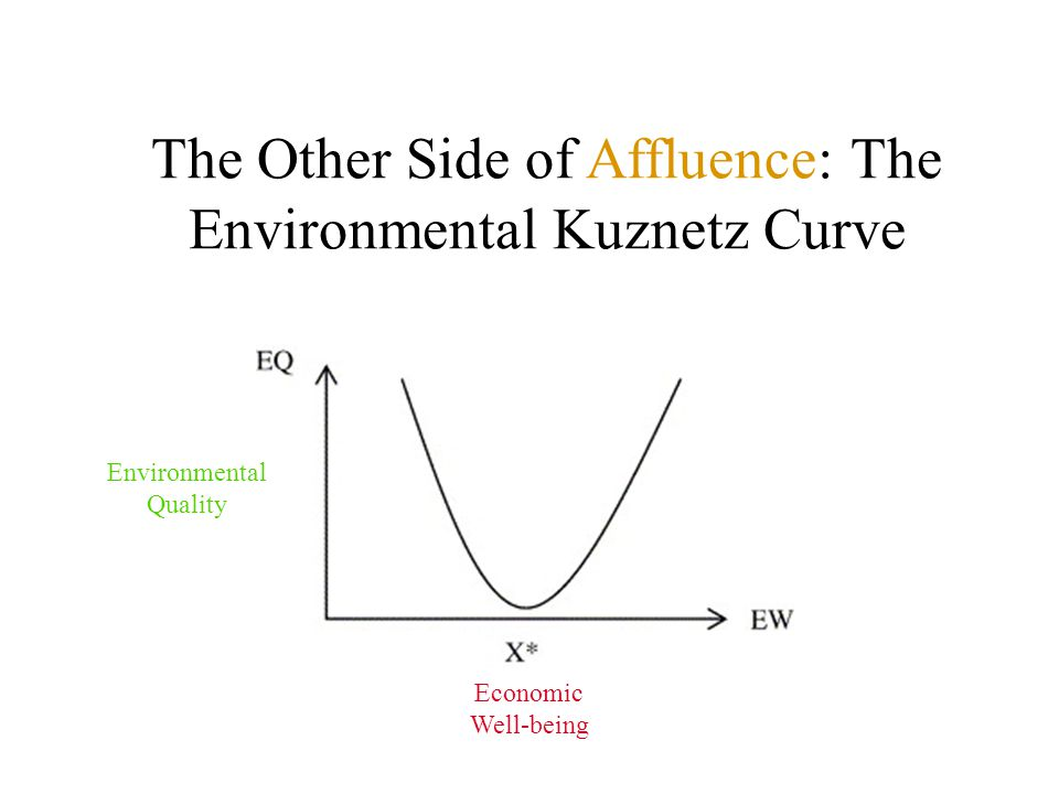 The Other Side of Affluence: The Environmental Kuznetz Curve Environmental Quality Economic Well-being