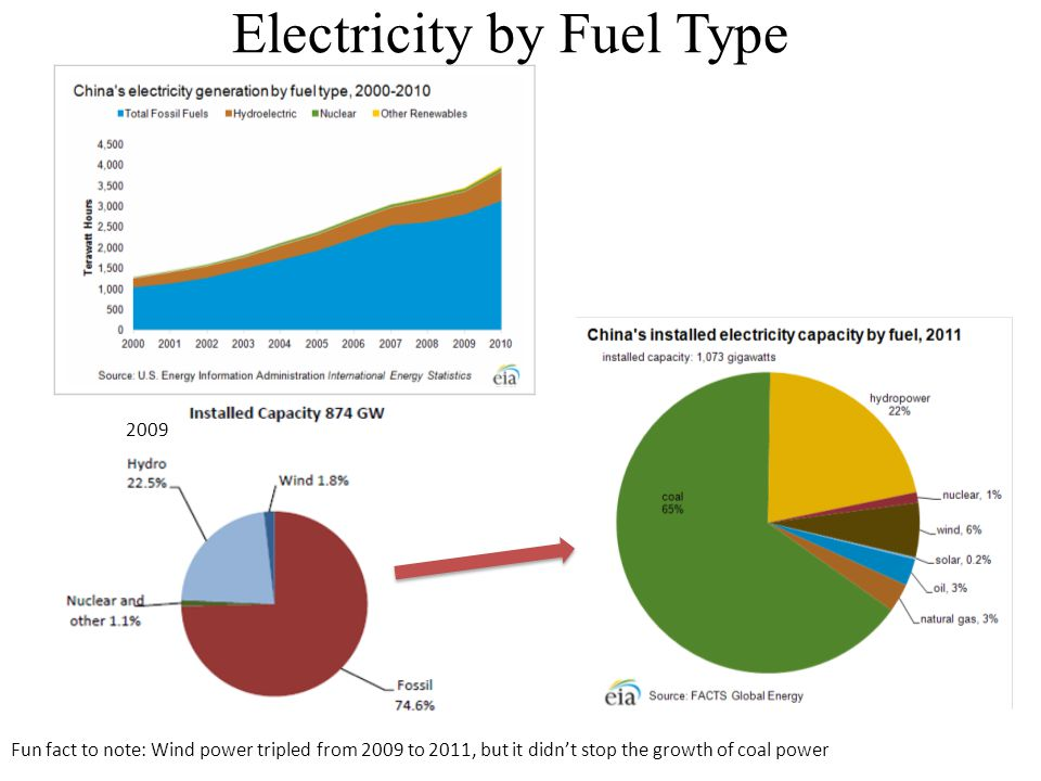 2009 Electricity by Fuel Type Fun fact to note: Wind power tripled from 2009 to 2011, but it didnt stop the growth of coal power