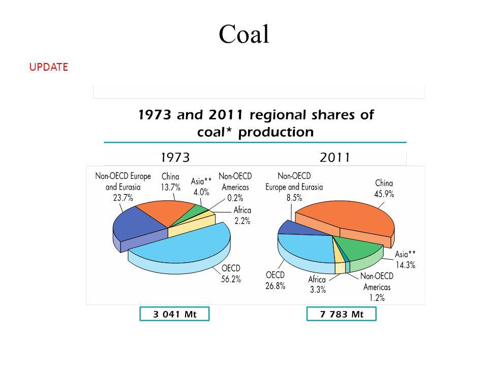 Coal UPDATE