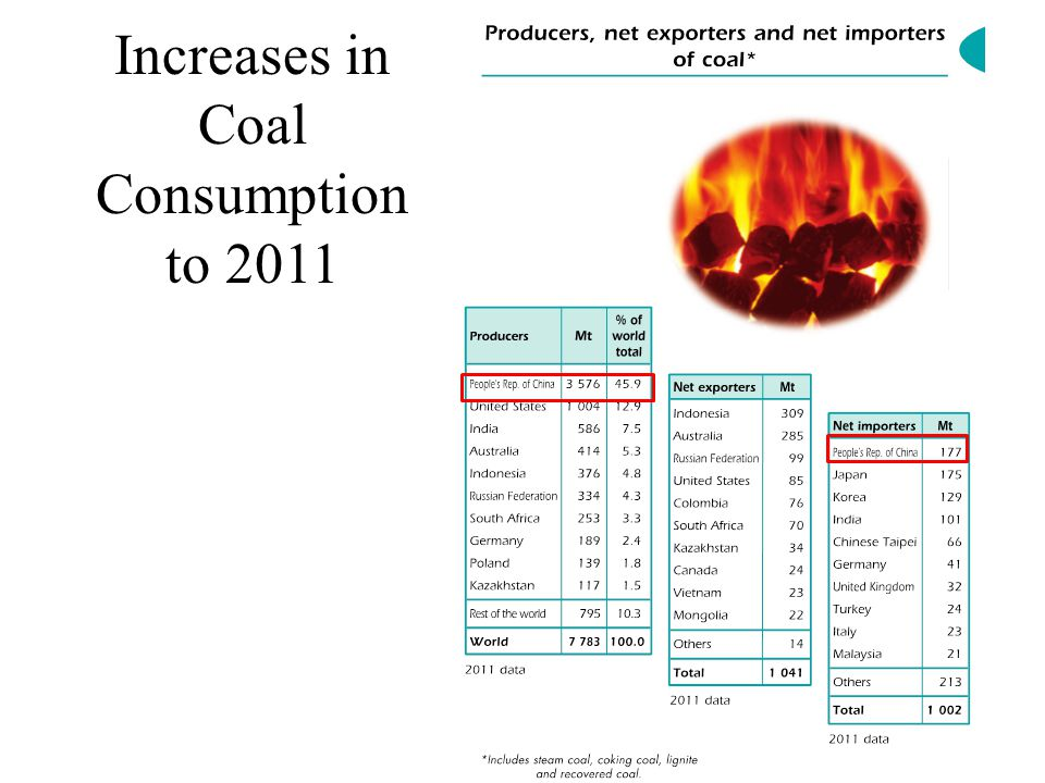 Increases in Coal Consumption to 2011