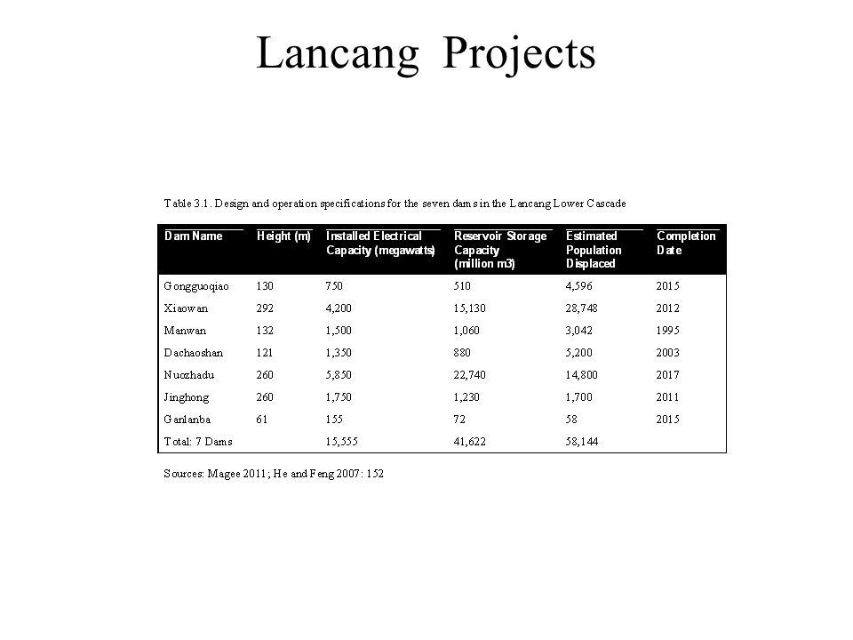 Lancang Projects