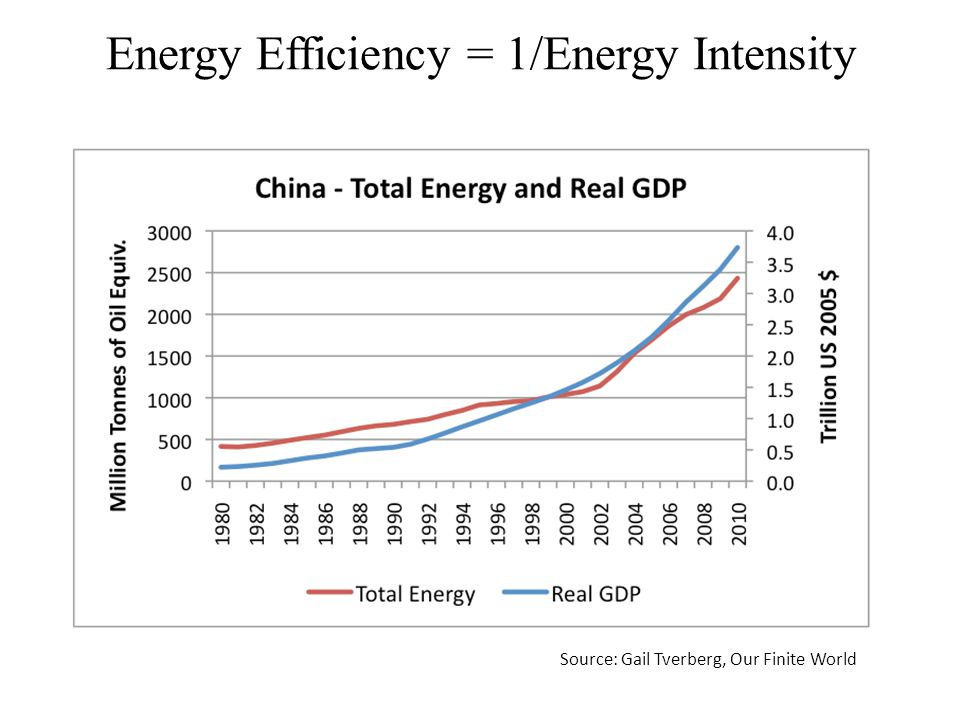 Energy Efficiency = 1/Energy Intensity Source: Gail Tverberg, Our Finite World