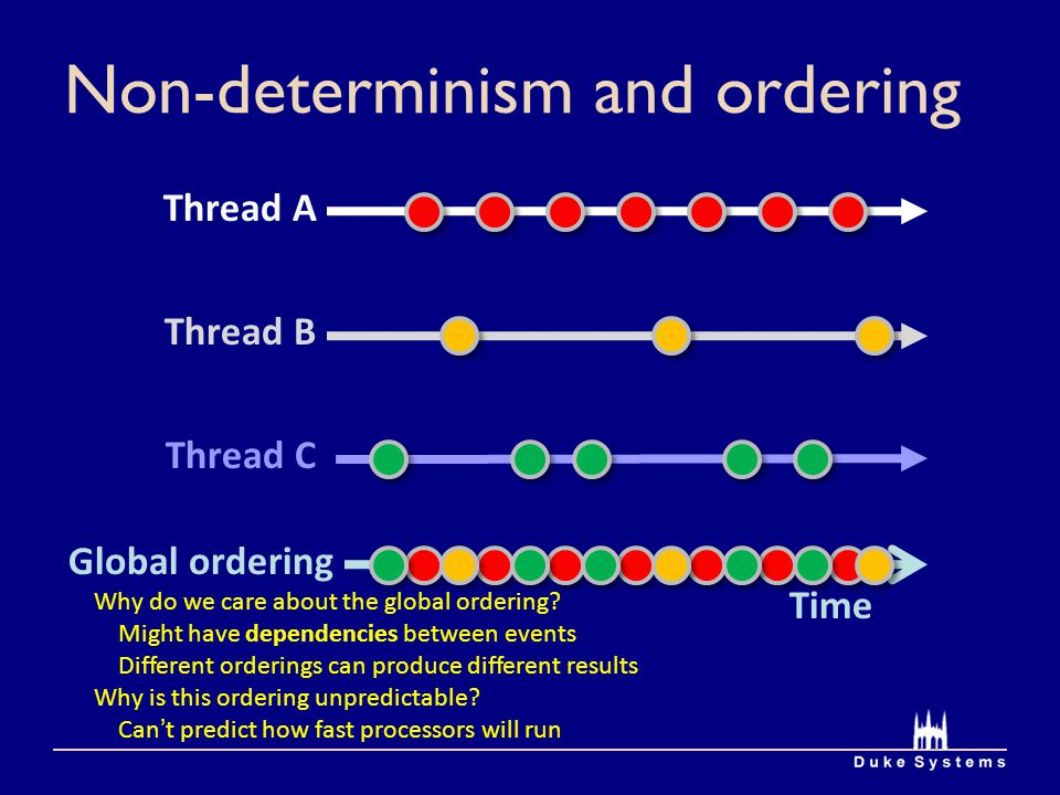 Non-determinism and ordering Time Thread A Thread B Thread C Global ordering Why do we care about the global ordering? Might have dependencies between