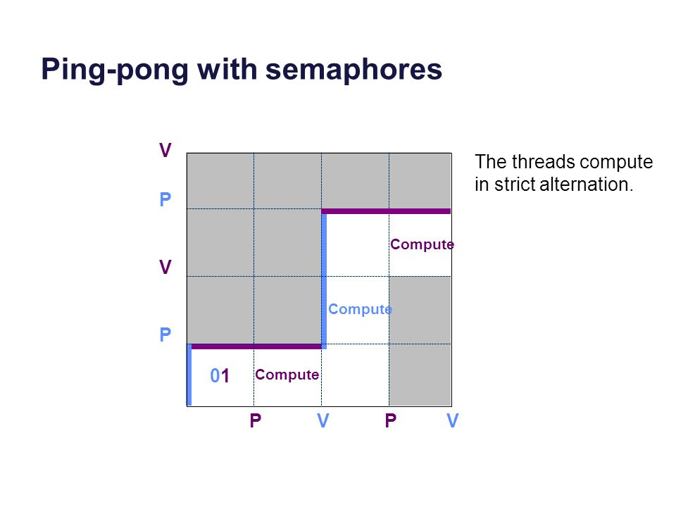 Ping-pong with semaphores P V PV P 0101 PV V Compute The threads compute in strict alternation.