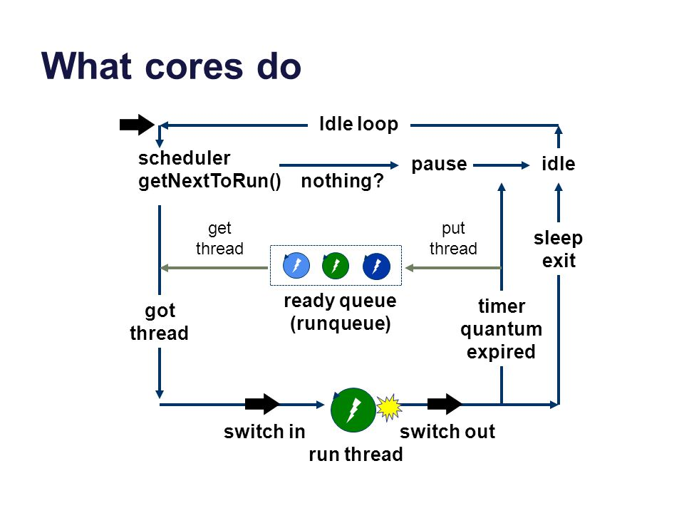 What cores do ready queue (runqueue) scheduler getNextToRun() nothing? pause got thread sleep exit idle timer quantum expired run thread switch inswit