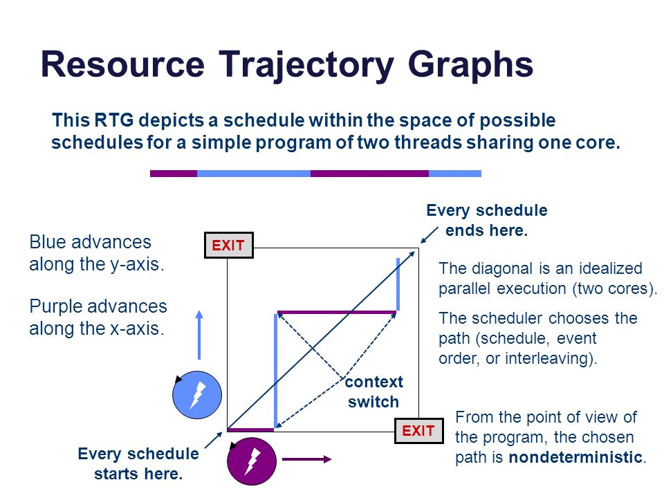 Resource Trajectory Graphs This RTG depicts a schedule within the space of possible schedules for a simple program of two threads sharing one core. Bl