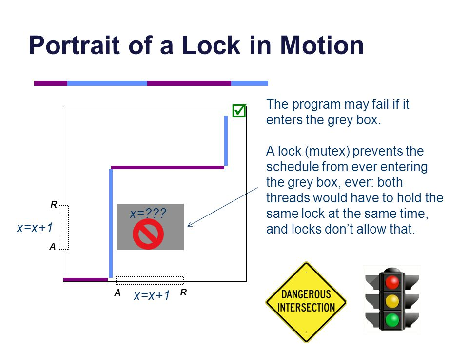 Portrait of a Lock in Motion A A R R The program may fail if it enters the grey box. A lock (mutex) prevents the schedule from ever entering the grey