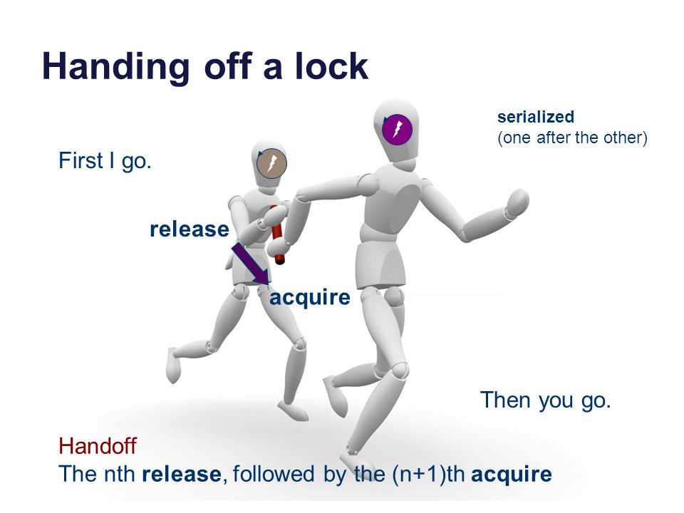 Handing off a lock First I go. Then you go. release acquire Handoff The nth release, followed by the (n+1)th acquire serialized (one after the other)