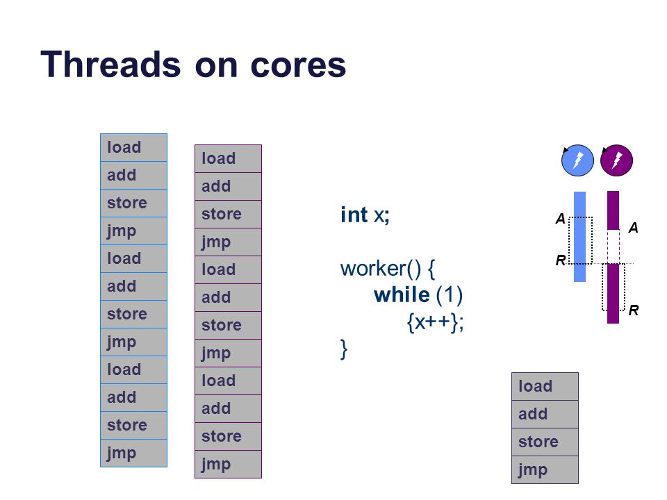 Threads on cores A A R R load add store jmp load add store jmp load add store jmp load add store jmp load add store jmp load add store jmp int x; work