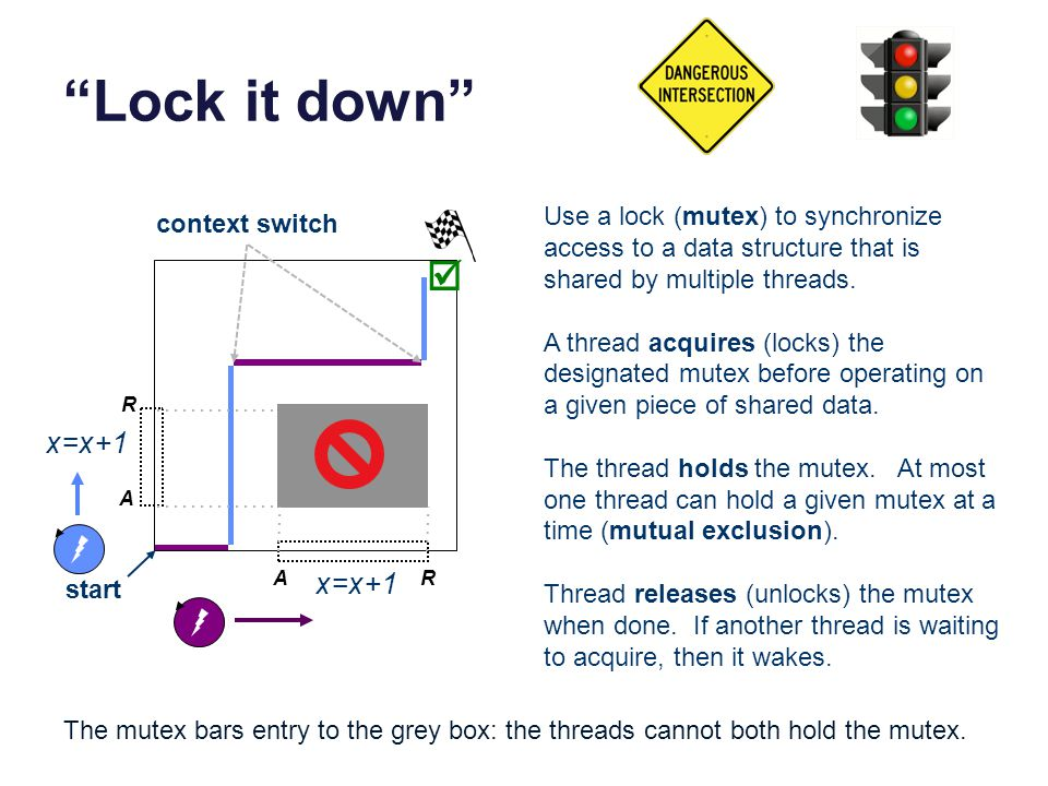 Lock it down start context switch A R x=x+1 A R Use a lock (mutex) to synchronize access to a data structure that is shared by multiple threads. A thr