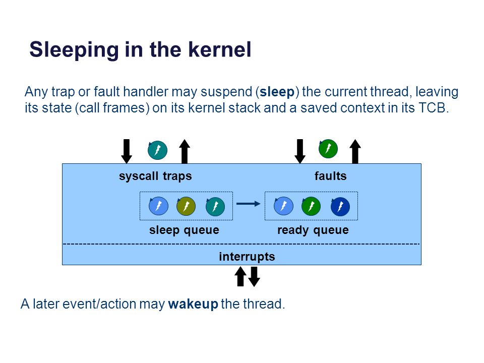 Sleeping in the kernel syscall trapsfaults interrupts sleep queueready queue Any trap or fault handler may suspend (sleep) the current thread, leaving