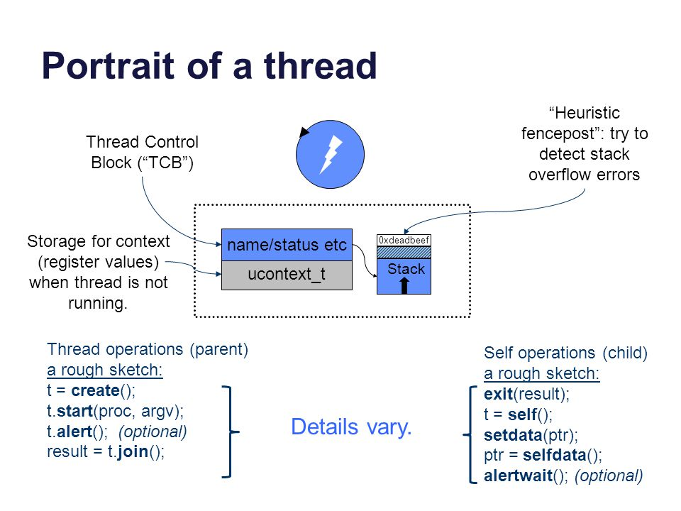 A thread Program kernel stack user stack User TCB kernel TCB active ready or running blocked wait sleep wait wakeup signal When a thread is blocked its TCB is placed on a sleep queue of threads waiting for a specific wakeup event.