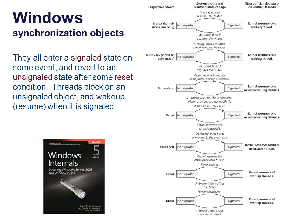 Windows synchronization objects They all enter a signaled state on some event, and revert to an unsignaled state after some reset condition. Threads b