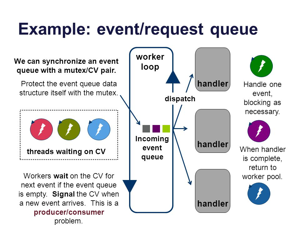 Example: event/request queue Incoming event queue worker loop Handle one event, blocking as necessary. When handler is complete, return to worker pool