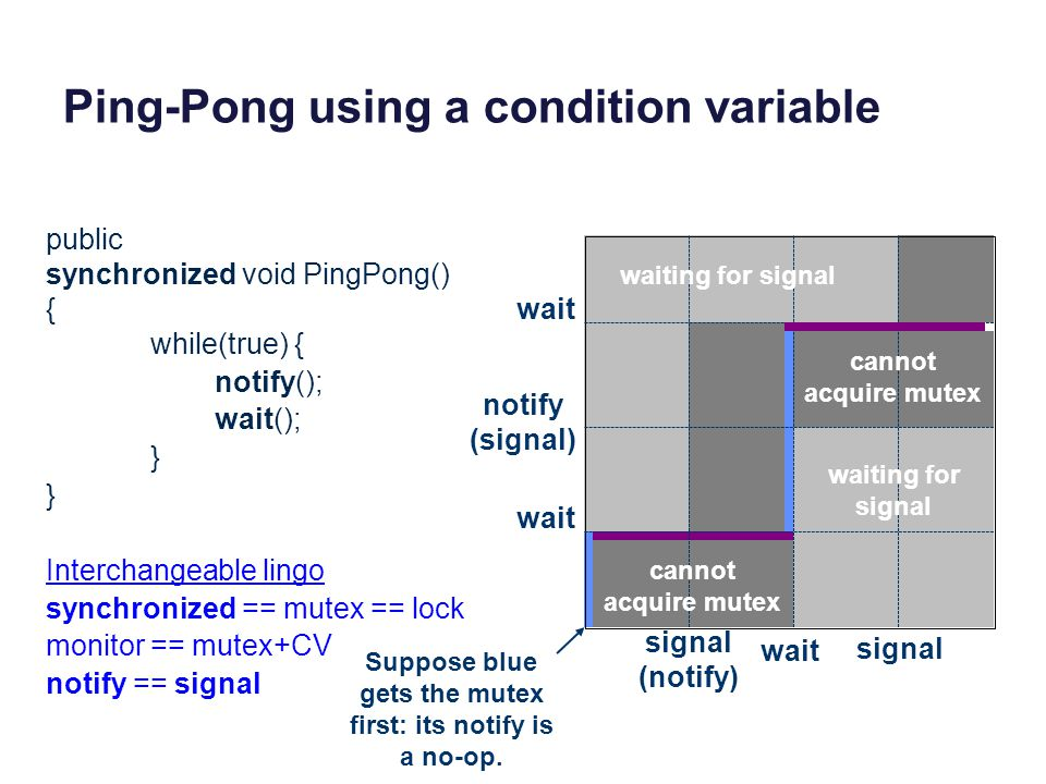 Ping-Pong using a condition variable wait notify (signal) wait signal (notify) wait signal public synchronized void PingPong() { while(true) { notify(