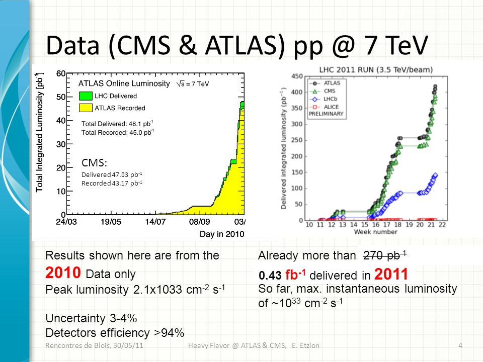 Data (CMS & ATLAS) pp @ 7 TeV Rencontres de Blois, 30/05/11Heavy Flavor @ ATLAS & CMS, E.