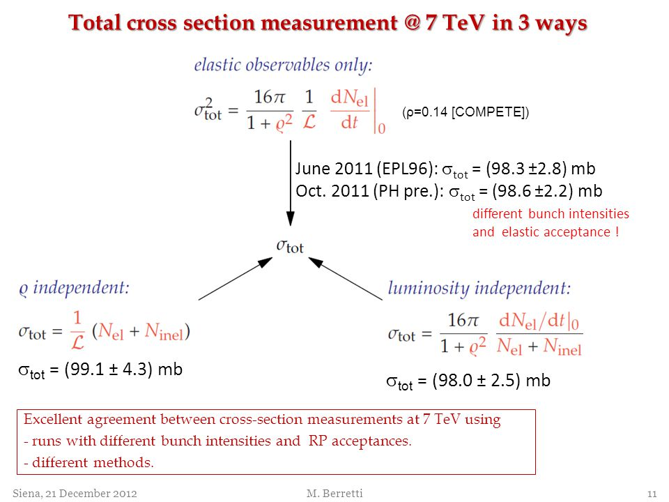 tot = (98.0 ± 2.5) mb Excellent agreement between cross-section measurements at 7 TeV using - runs with different bunch intensities and RP acceptances