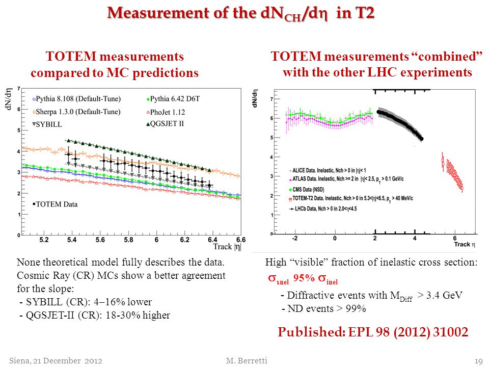 Published: EPL 98 (2012) 31002 TOTEM measurements combined with the other LHC experiments TOTEM measurements compared to MC predictions None theoretic