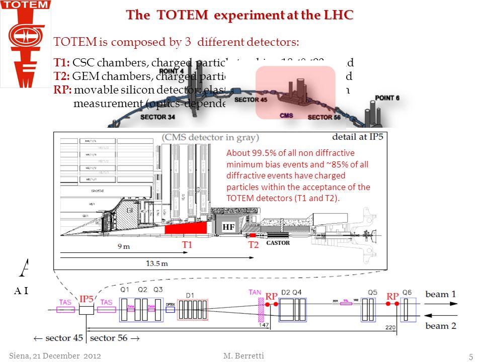 ATLAS A Toroidal LHC ApparatuS LHCf LHC forward experiment LHCb The Large Hadron Collider beauty experiment ALICE A Large Ion Collider Experiment TOTE