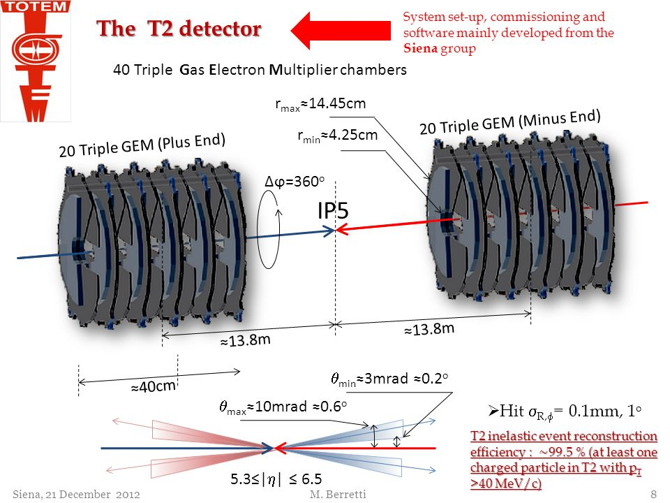 IP5 40cm 13.8m r min 4.25cm r max 14.45cm 20 Triple GEM (Plus End) 20 Triple GEM (Minus End) Δϕ=360 o min 3mrad 0.2 o max 10mrad 0.6 o 5.3| | 6.5 13.8