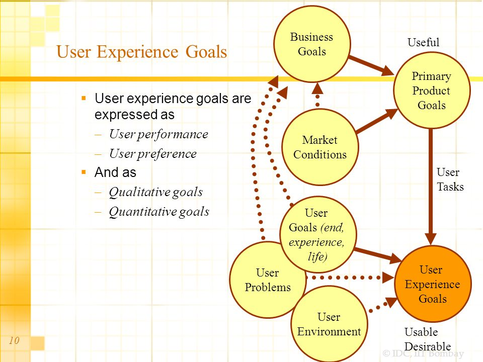 © IDC, IIT Bombay 10 User Experience Goals User experience goals are expressed as –User performance –User preference And as –Qualitative goals –Quantitative goals User Experience Goals User Tasks Primary Product Goals Business Goals User Problems User Environment Market Conditions User Goals (end, experience, life) Useful Usable Desirable