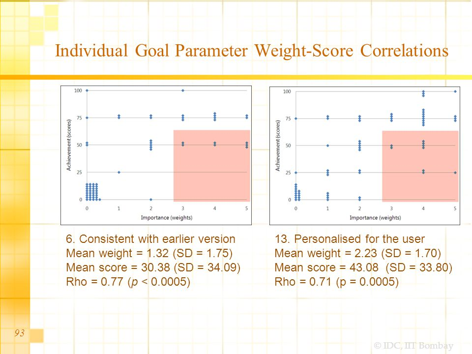© IDC, IIT Bombay Individual Goal Parameter Weight-Score Correlations 93 6.