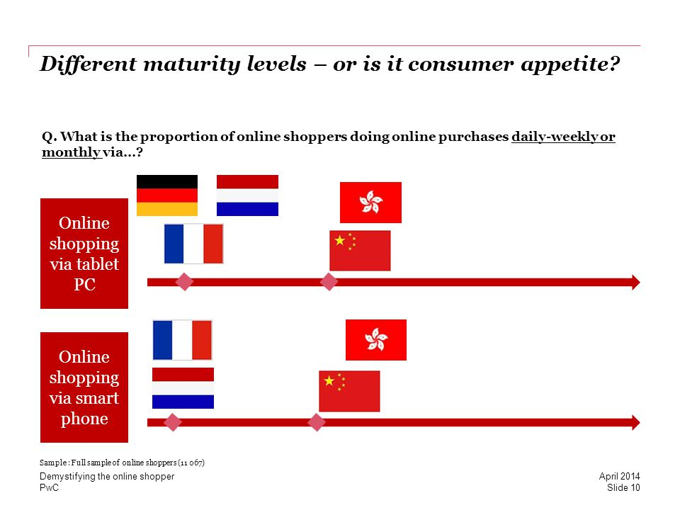 PwC Different maturity levels – or is it consumer appetite? Online shopping via tablet PC Online shopping via smart phone Q. What is the proportion of