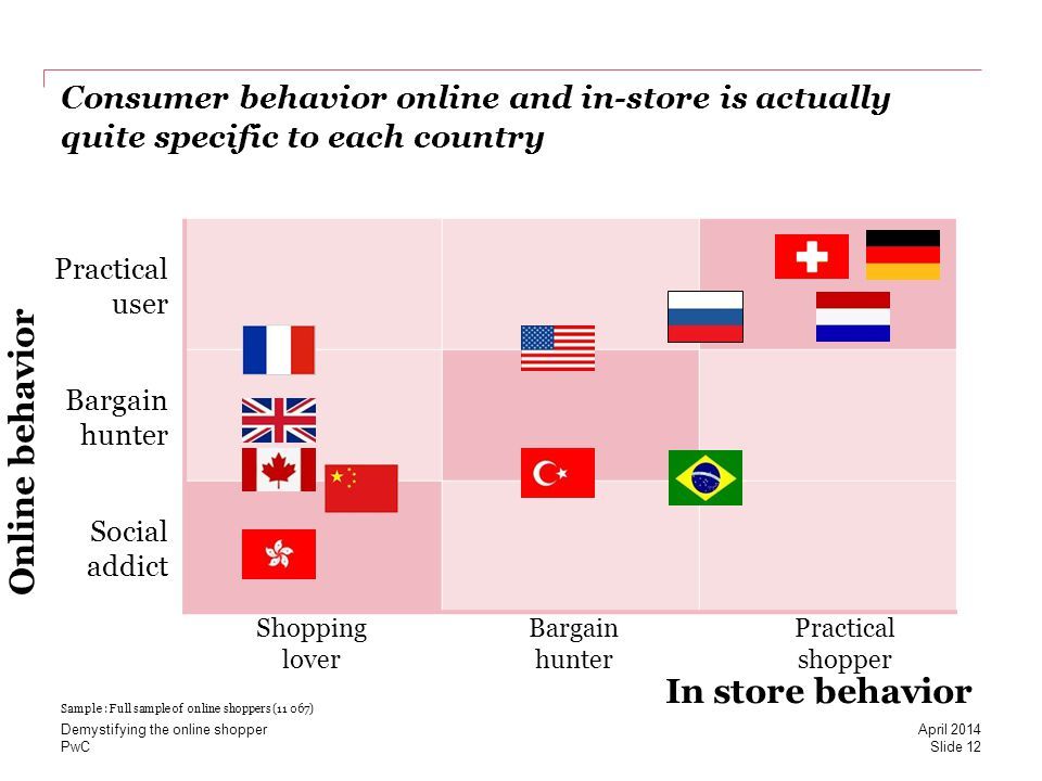 PwC Consumer behavior online and in-store is actually quite specific to each country Online behavior In store behavior Practical user Bargain hunter S