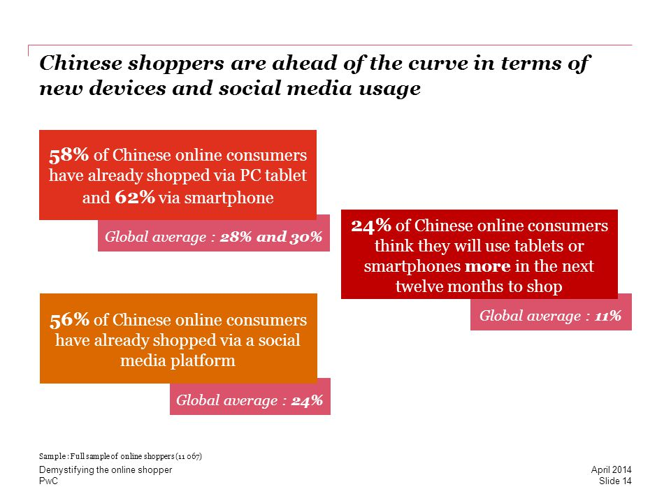 PwC Global average : 28% and 30% Chinese shoppers are ahead of the curve in terms of new devices and social media usage 58% of Chinese online consumers have already shopped via PC tablet and 62% via smartphone Global average : 11% 24% of Chinese online consumers think they will use tablets or smartphones more in the next twelve months to shop Global average : 24% 56% of Chinese online consumers have already shopped via a social media platform Sample : Full sample of online shoppers (11 067) Slide 14 April 2014 Demystifying the online shopper