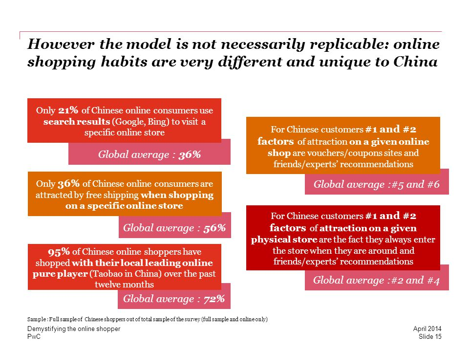 PwC However the model is not necessarily replicable: online shopping habits are very different and unique to China Global average : 36% Only 21% of Chinese online consumers use search results (Google, Bing) to visit a specific online store Global average :#2 and #4 For Chinese customers #1 and #2 factors of attraction on a given physical store are the fact they always enter the store when they are around and friends/experts recommendations Global average : 56% Only 36% of Chinese online consumers are attracted by free shipping when shopping on a specific online store Global average : 72% 95% of Chinese online shoppers have shopped with their local leading online pure player (Taobao in China) over the past twelve months Global average :#5 and #6 For Chinese customers #1 and #2 factors of attraction on a given online shop are vouchers/coupons sites and friends/experts recommendations Sample : Full sample of Chinese shoppers out of total sample of the survey (full sample and online only) Slide 15 April 2014 Demystifying the online shopper