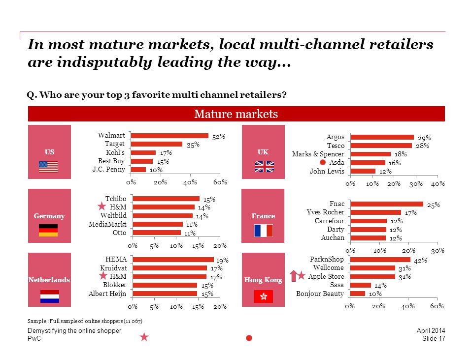 PwC In most mature markets, local multi-channel retailers are indisputably leading the way...