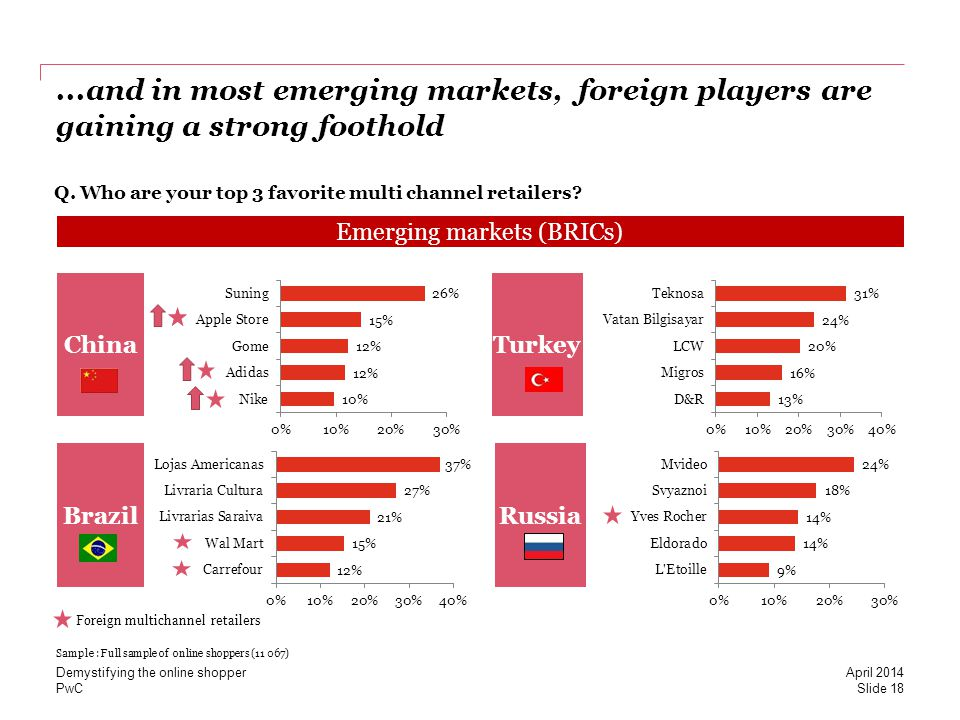 PwC...and in most emerging markets, foreign players are gaining a strong foothold China Brazil Q. Who are your top 3 favorite multi channel retailers?