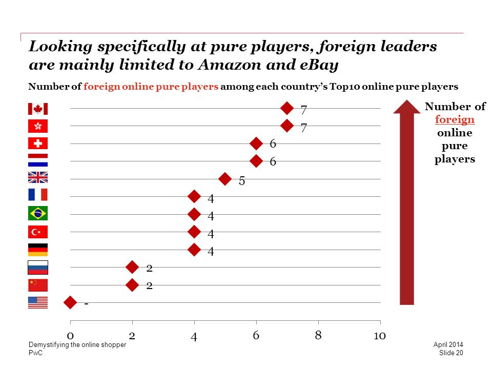 PwC Looking specifically at pure players, foreign leaders are mainly limited to Amazon and eBay Number of foreign online pure players among each countrys Top10 online pure players Number of foreign online pure players Slide 20 April 2014 Demystifying the online shopper