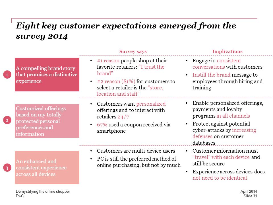 PwC Eight key customer expectations emerged from the survey 2014 April 2014 Demystifying the online shopper Slide 31 A compelling brand story that promises a distinctive experience Customized offerings based on my totally protected personal preferences and information An enhanced and consistent experience across all devices 1 2 3 #1 reason people shop at their favorite retailers: I trust the brand #2 reason (81%) for customers to select a retailer is the store, location and staff Engage in consistent conversations with customers Instill the brand message to employees through hiring and training Customers want personalized offerings and to interact with retailers 24/7 67% used a coupon received via smartphone Enable personalized offerings, payments and loyalty programs in all channels Protect against potential cyber-attacks by increasing defenses on customer databases Customers are multi-device users PC is still the preferred method of online purchasing, but not by much Customer information must travel with each device and still be secure Experience across devices does not need to be identical Survey saysImplications