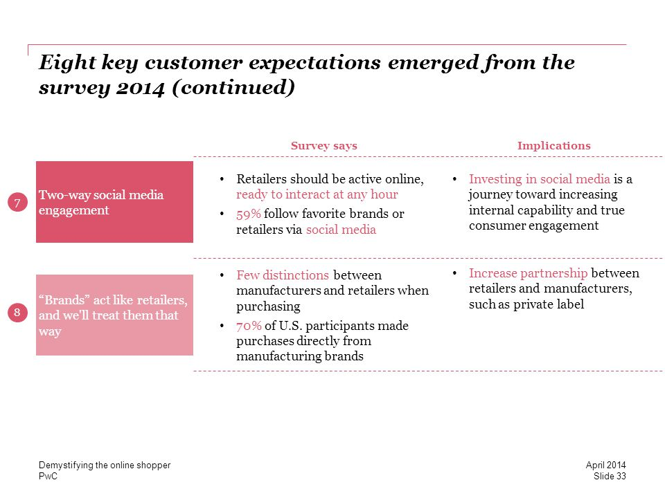 PwC Eight key customer expectations emerged from the survey 2014 (continued) April 2014 Demystifying the online shopper Slide 33 Two-way social media