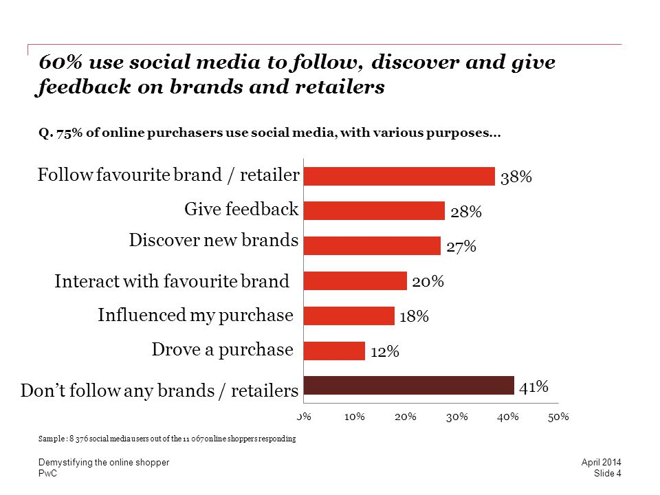 PwC 60% use social media to follow, discover and give feedback on brands and retailers Q. 75% of online purchasers use social media, with various purp