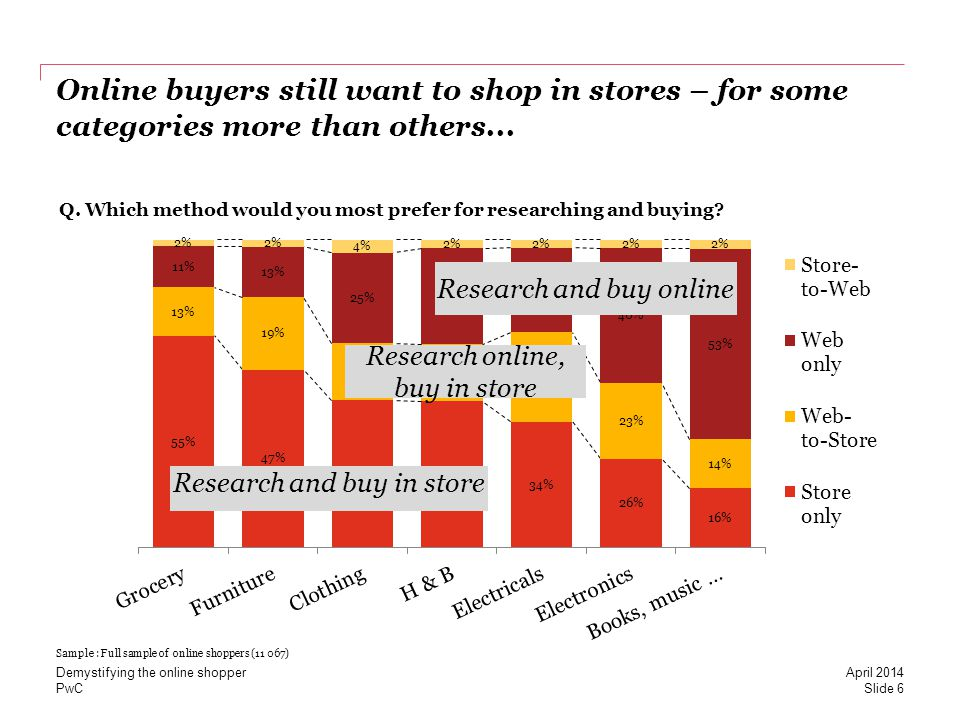 PwC 10 Myth: Lower prices is the best way to get customers to spend more Slide 27 April 2014 Demystifying the online shopper