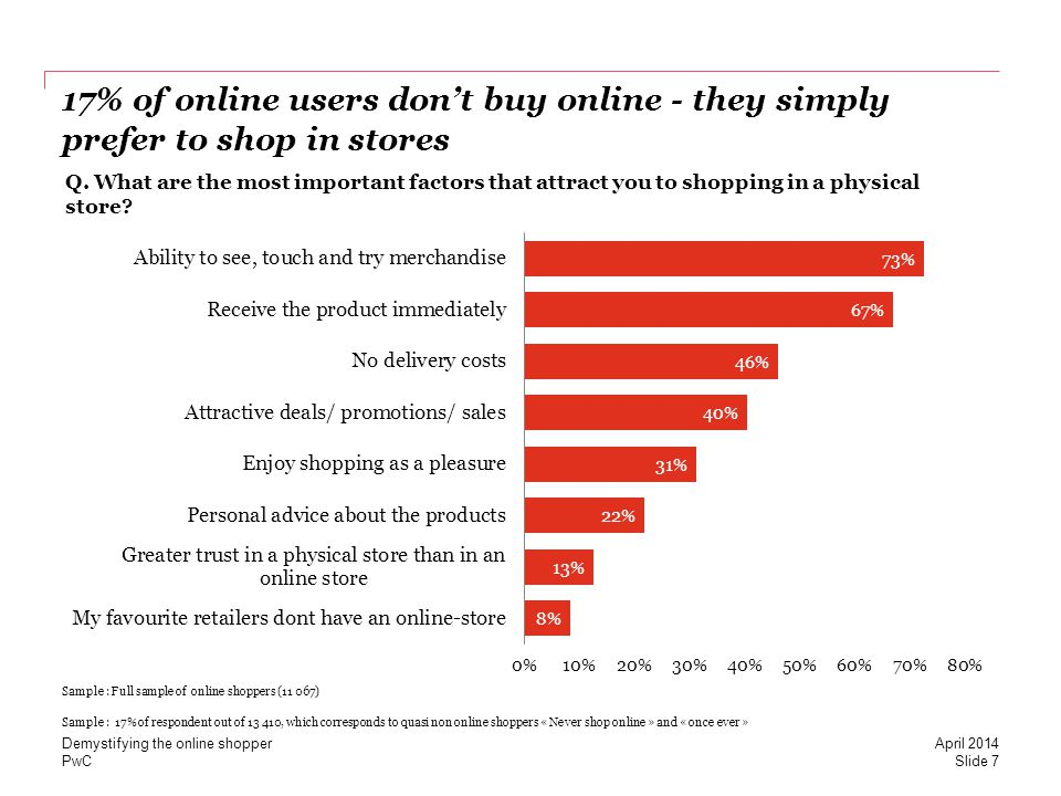 PwC 17% of online users dont buy online - they simply prefer to shop in stores Sample : 17% of respondent out of 13 410, which corresponds to quasi no