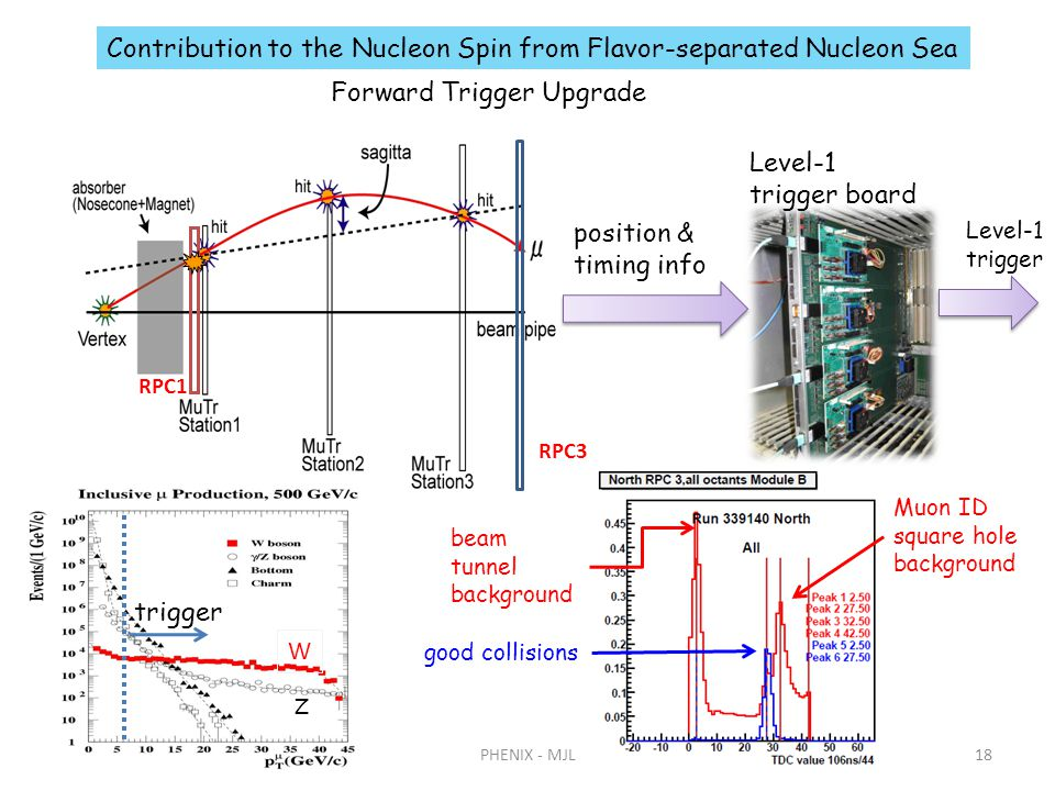 6/21/2011PHENIX - MJL18 RPC3 RPC1 Level-1 trigger position & timing info Forward Trigger Upgrade Level-1 trigger board Contribution to the Nucleon Spin from Flavor-separated Nucleon Sea good collisions beam tunnel background Muon ID square hole background W trigger Z